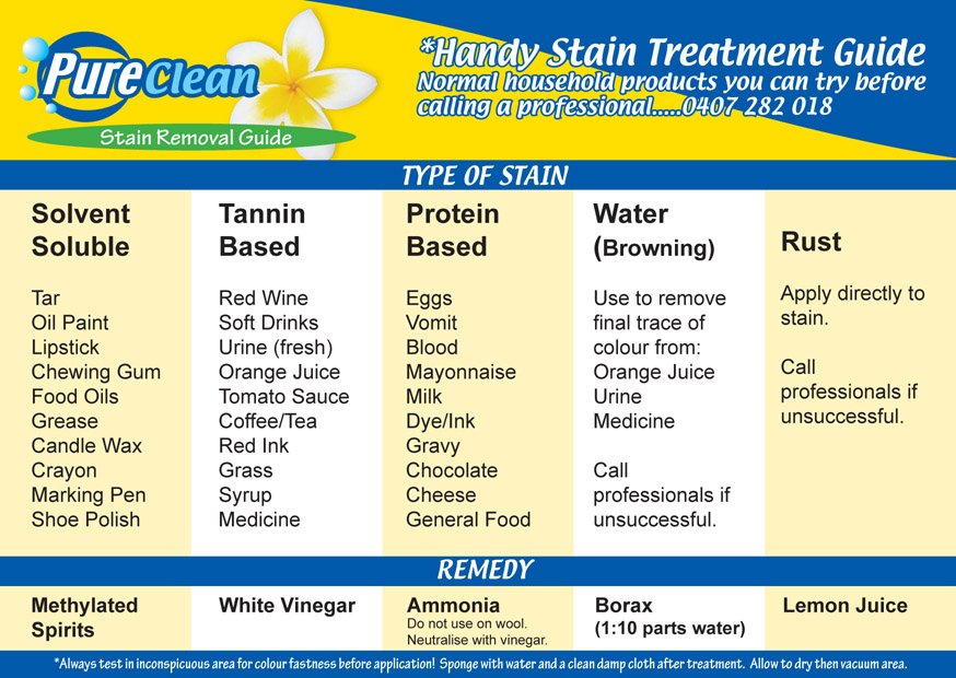 Stain treatment Guide